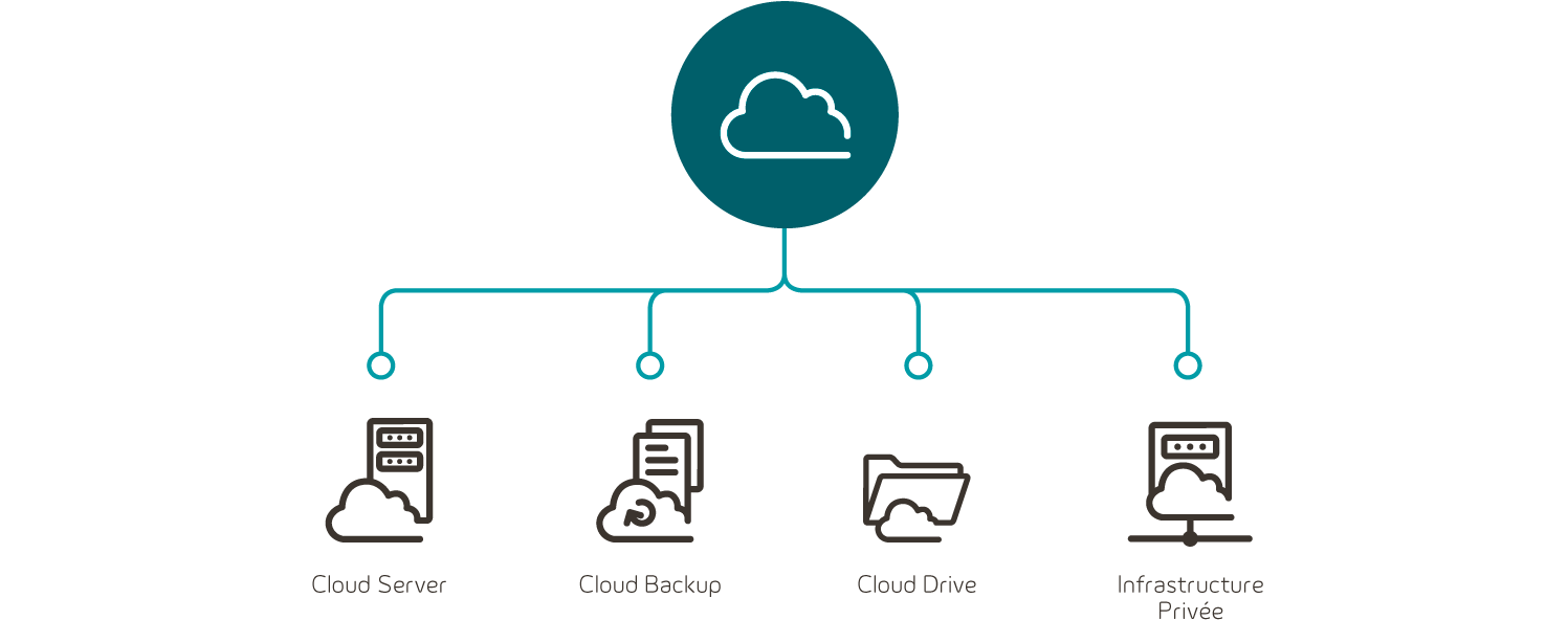 Solution Cloud Pro